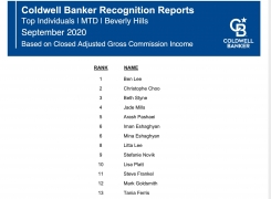 Christophe Choo Named #2 Top Individual Closed Commission at Coldwell Banker Global Luxury in Beverly Hills for September 2020